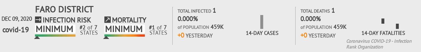 Faro Coronavirus Covid-19 Risk of Infection on December 09, 2020
