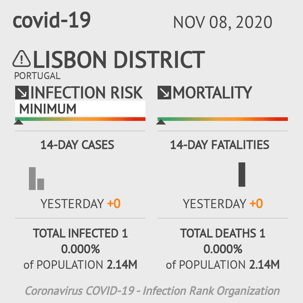 Lisbon Coronavirus Covid-19 Risk of Infection on November 08, 2020