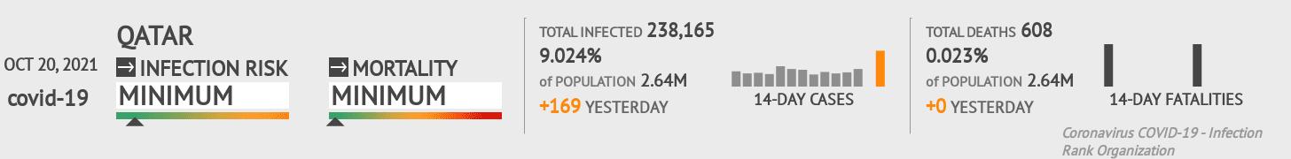 Qatar Coronavirus Covid-19 Risk of Infection on January 17, 2021