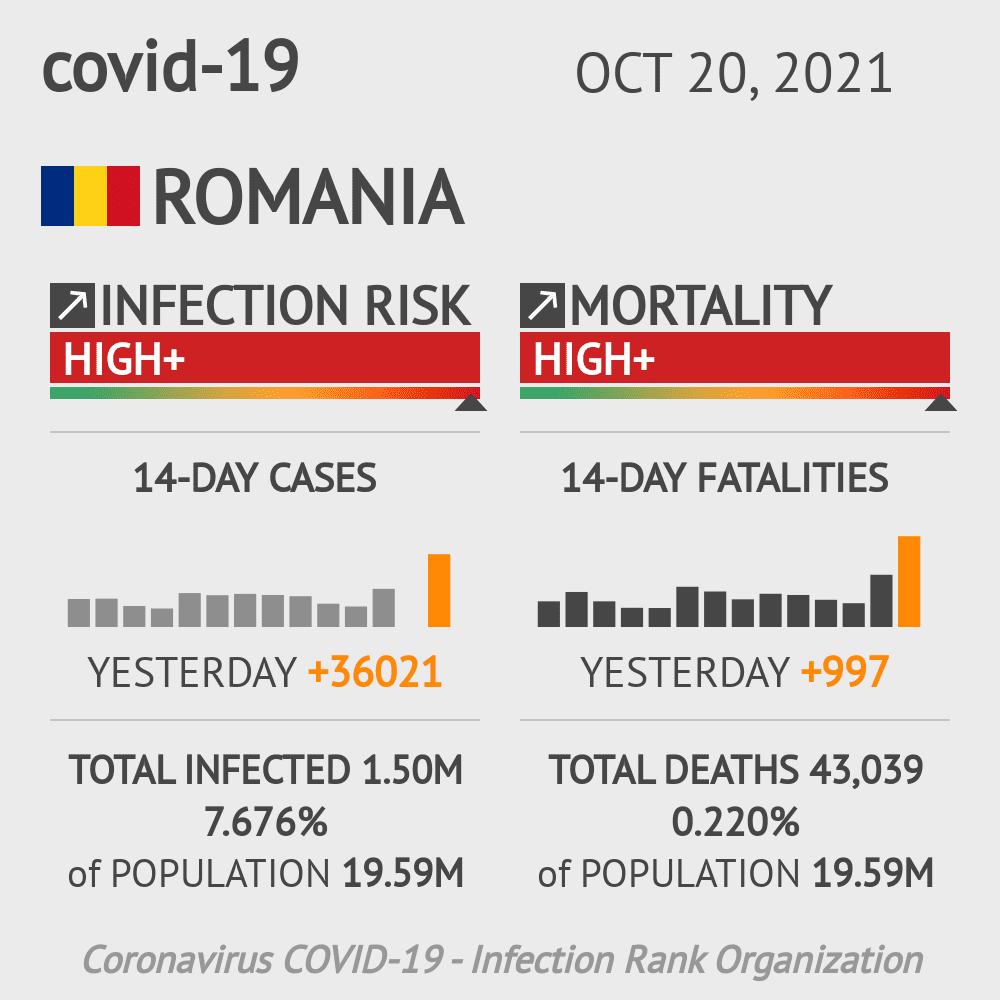 Romania Coronavirus Covid-19 Risk of Infection on February 25, 2021