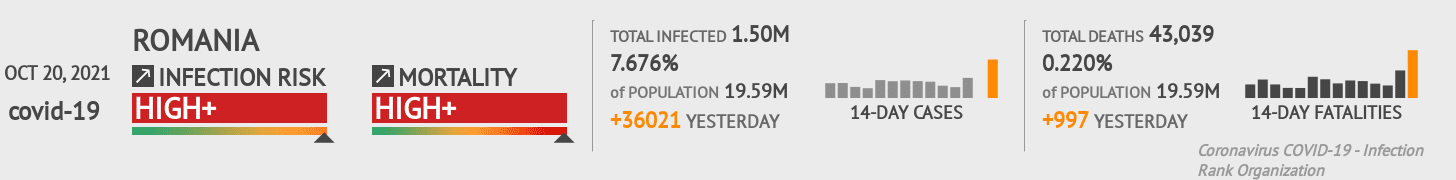 Romania Coronavirus Covid-19 Risk of Infection on October 21, 2020