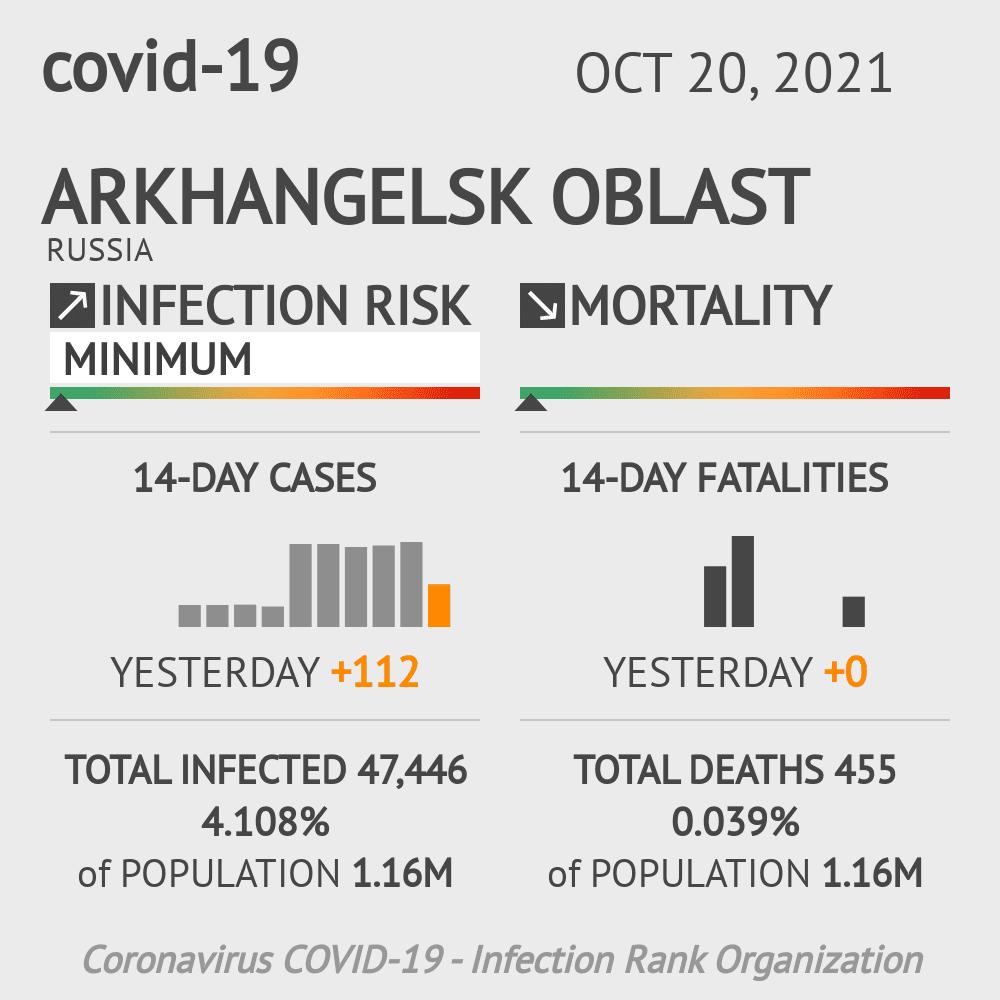 Arkhangelsk Oblast Coronavirus Covid-19 Risk of Infection on February 23, 2021