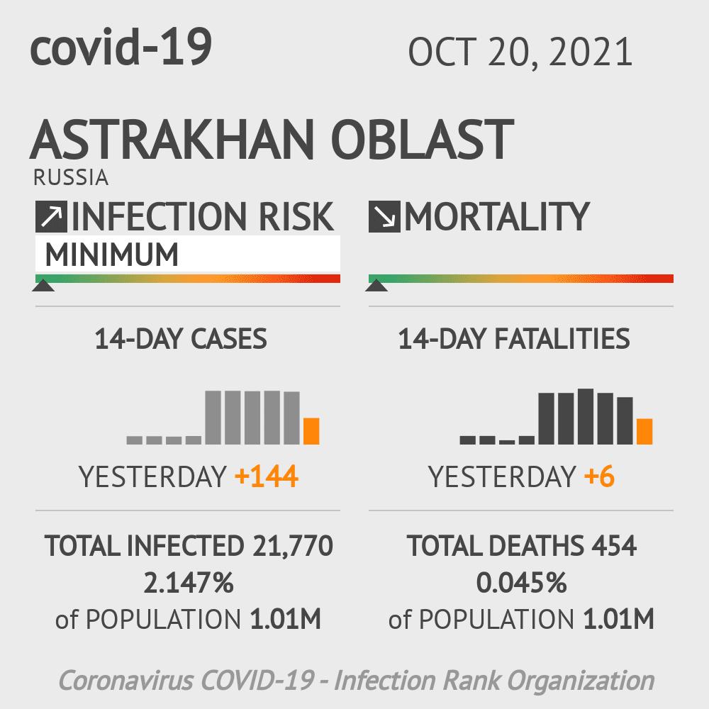 Astrakhan Oblast Coronavirus Covid-19 Risk of Infection on March 06, 2021