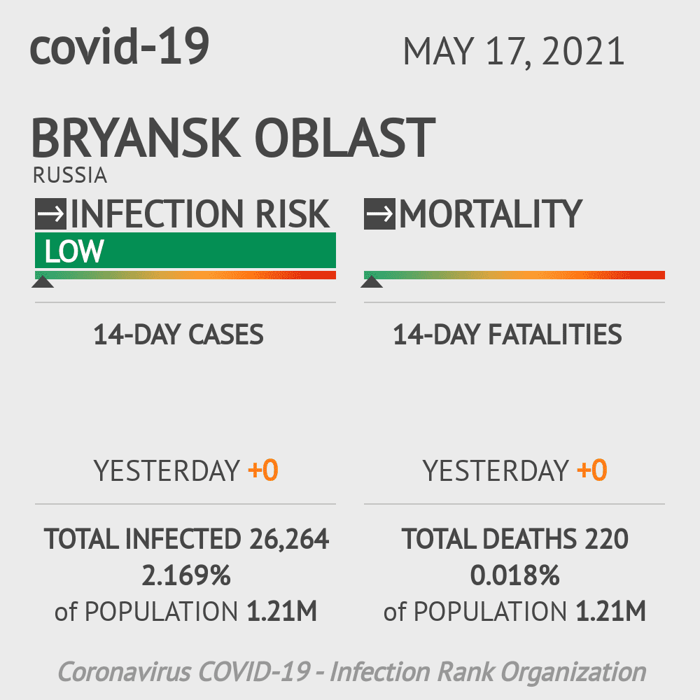 Bryansk Oblast Coronavirus Covid-19 Risk of Infection on February 23, 2021