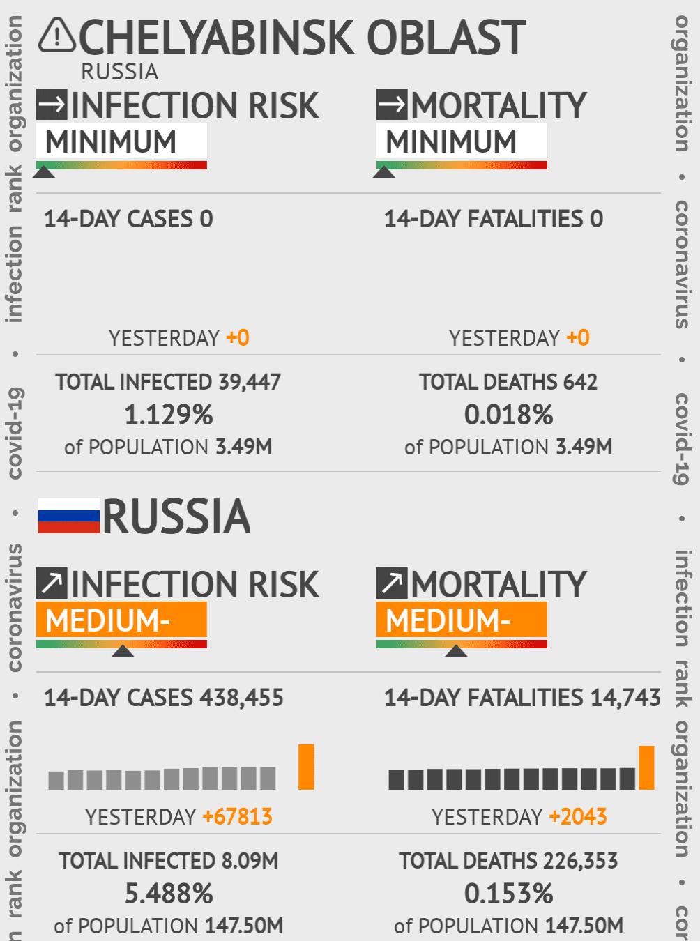 Chelyabinsk Oblast Coronavirus Covid-19 Risk of Infection on March 06, 2021