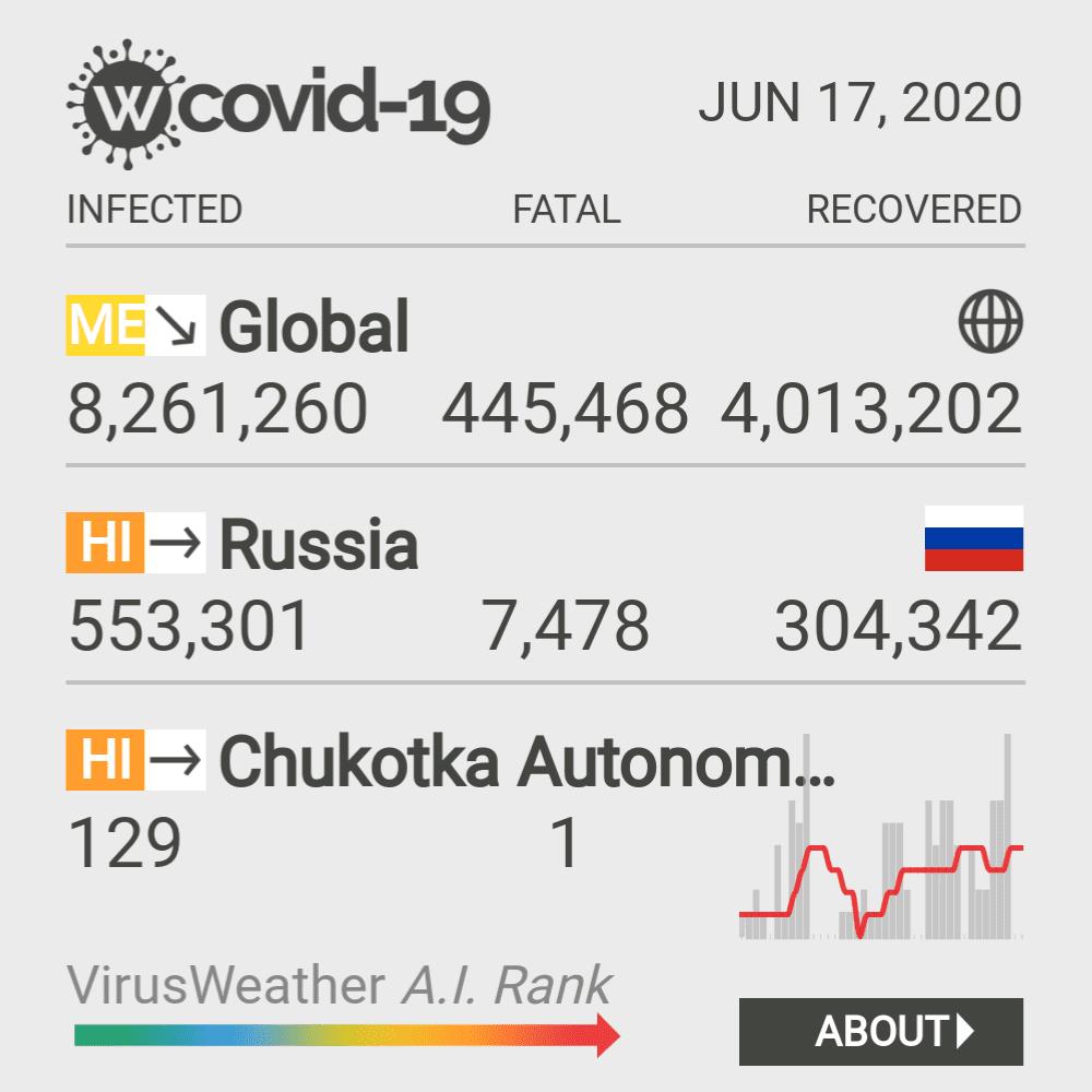 Chukotka Autonomous Okrug Coronavirus Covid-19 Risk of Infection on March 06, 2021