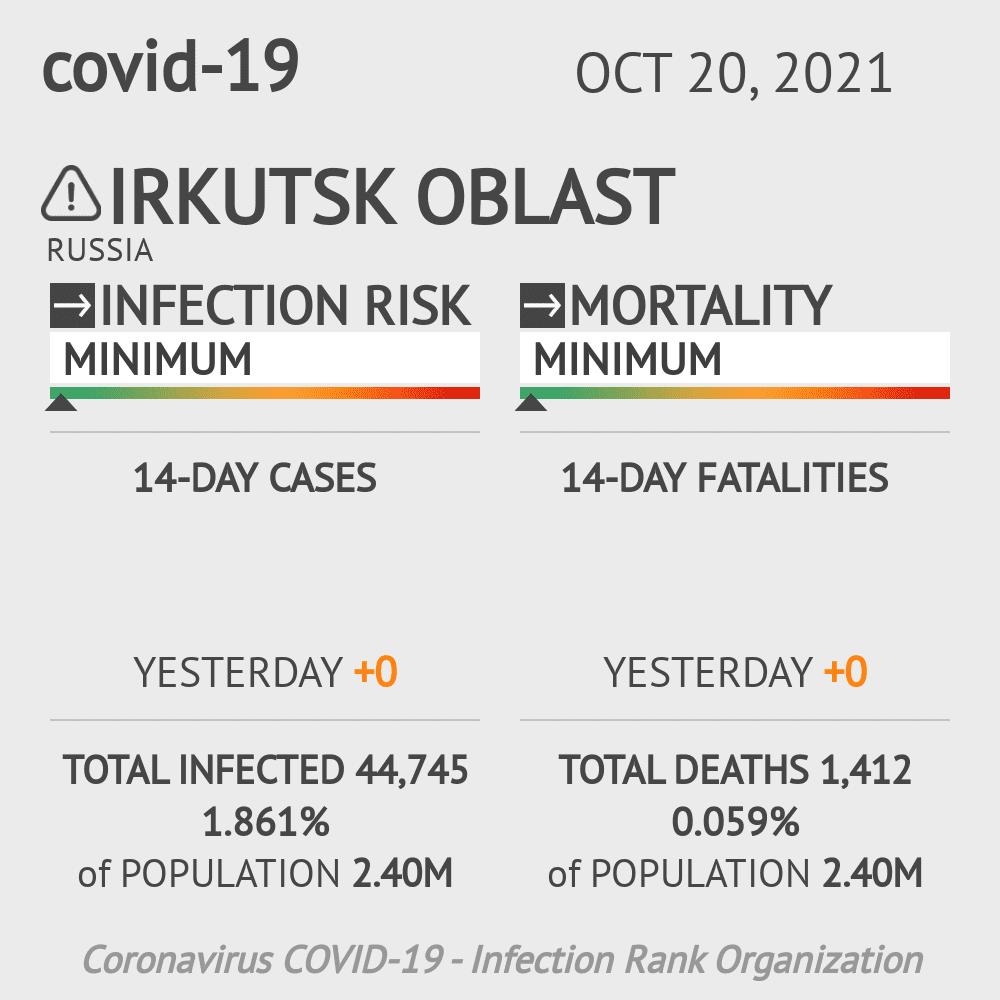 Irkutsk Oblast Coronavirus Covid-19 Risk of Infection on March 03, 2021