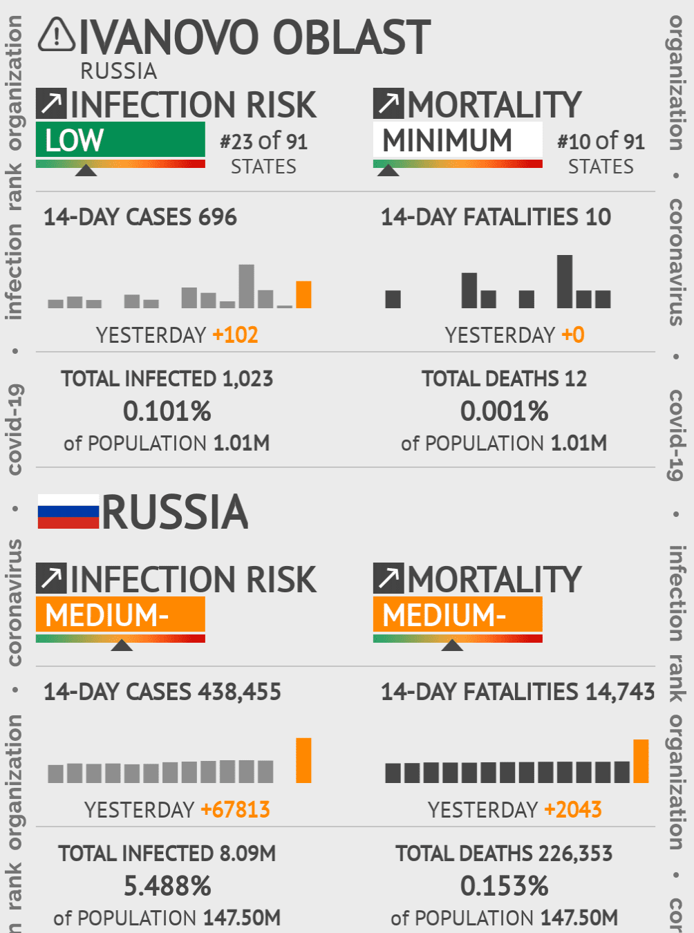 Ivanovo Oblast Coronavirus Covid-19 Risk of Infection on May 14, 2020
