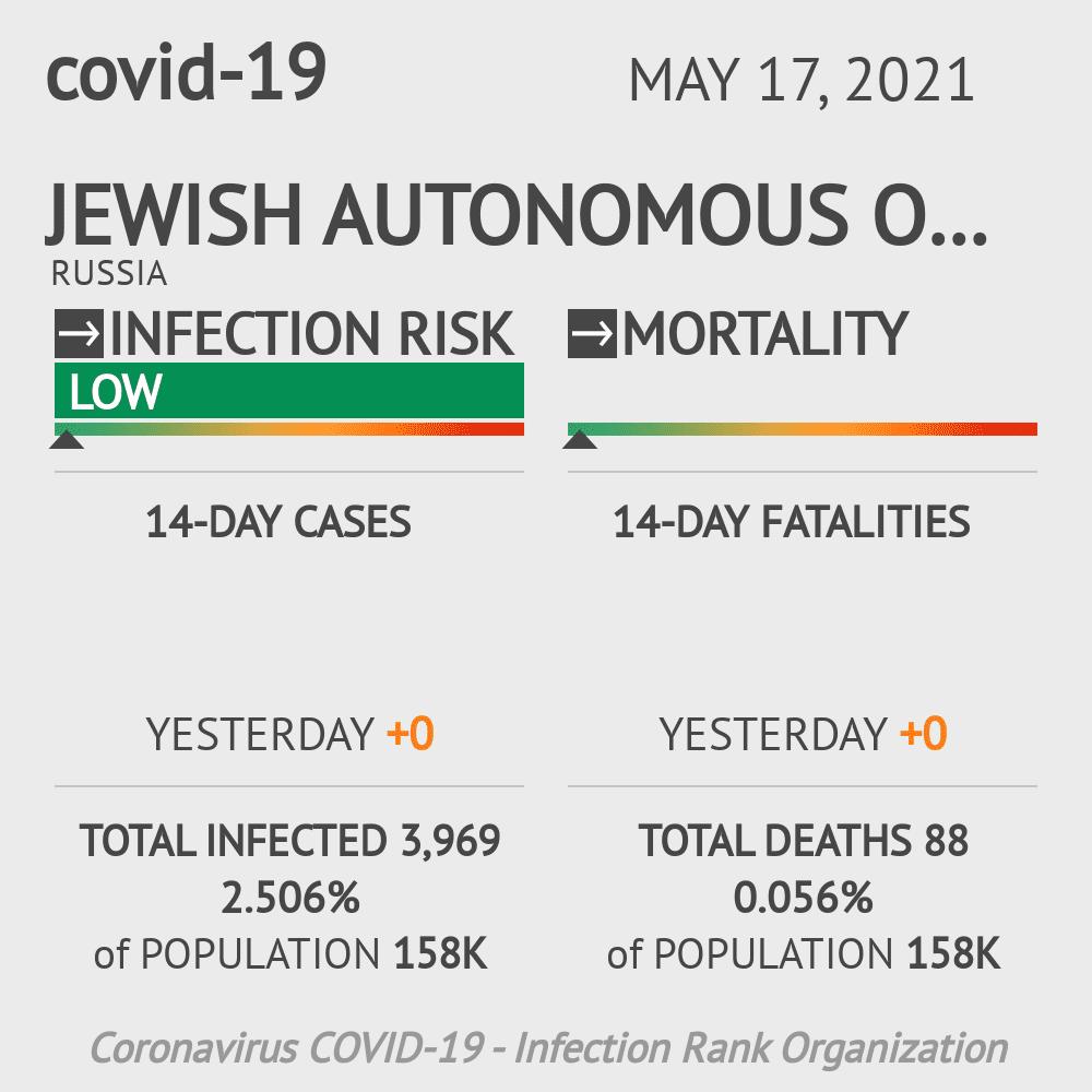 Jewish Autonomous Oblast Coronavirus Covid-19 Risk of Infection on February 23, 2021