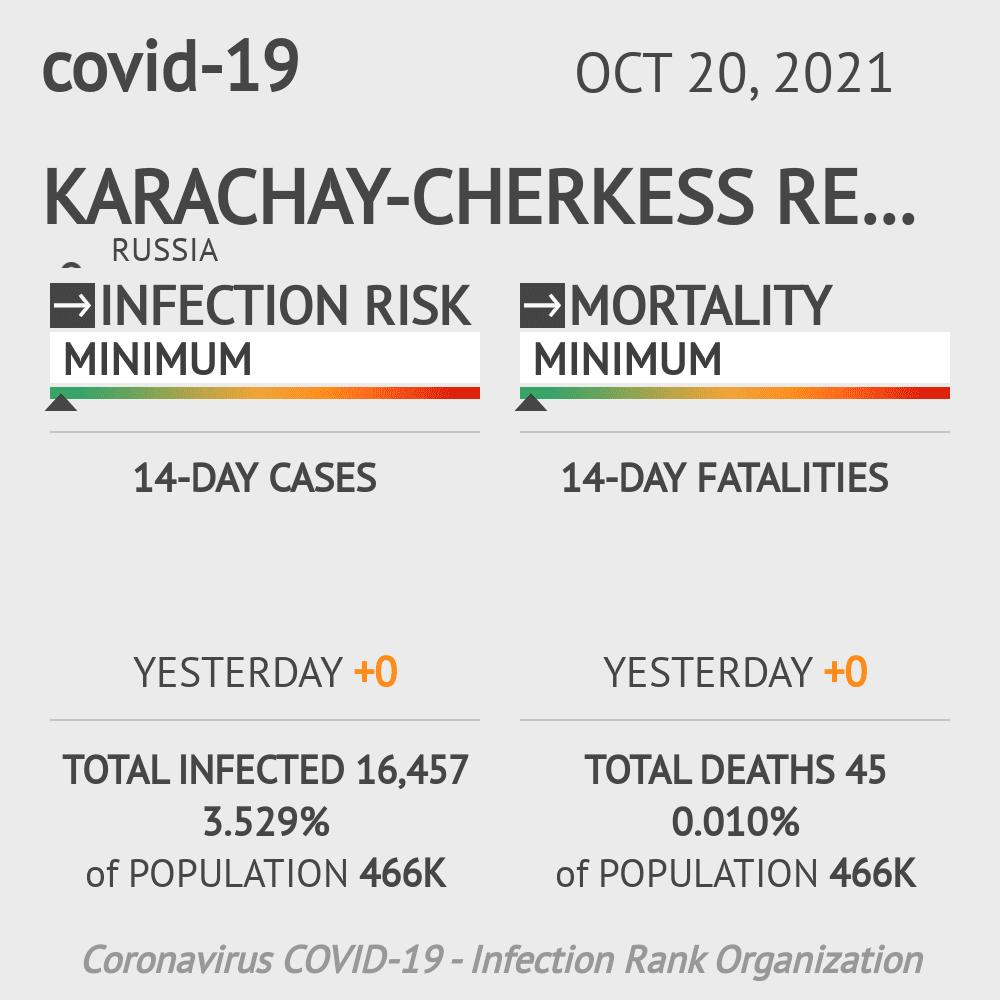Karachay-Cherkess Republic Coronavirus Covid-19 Risk of Infection on March 06, 2021