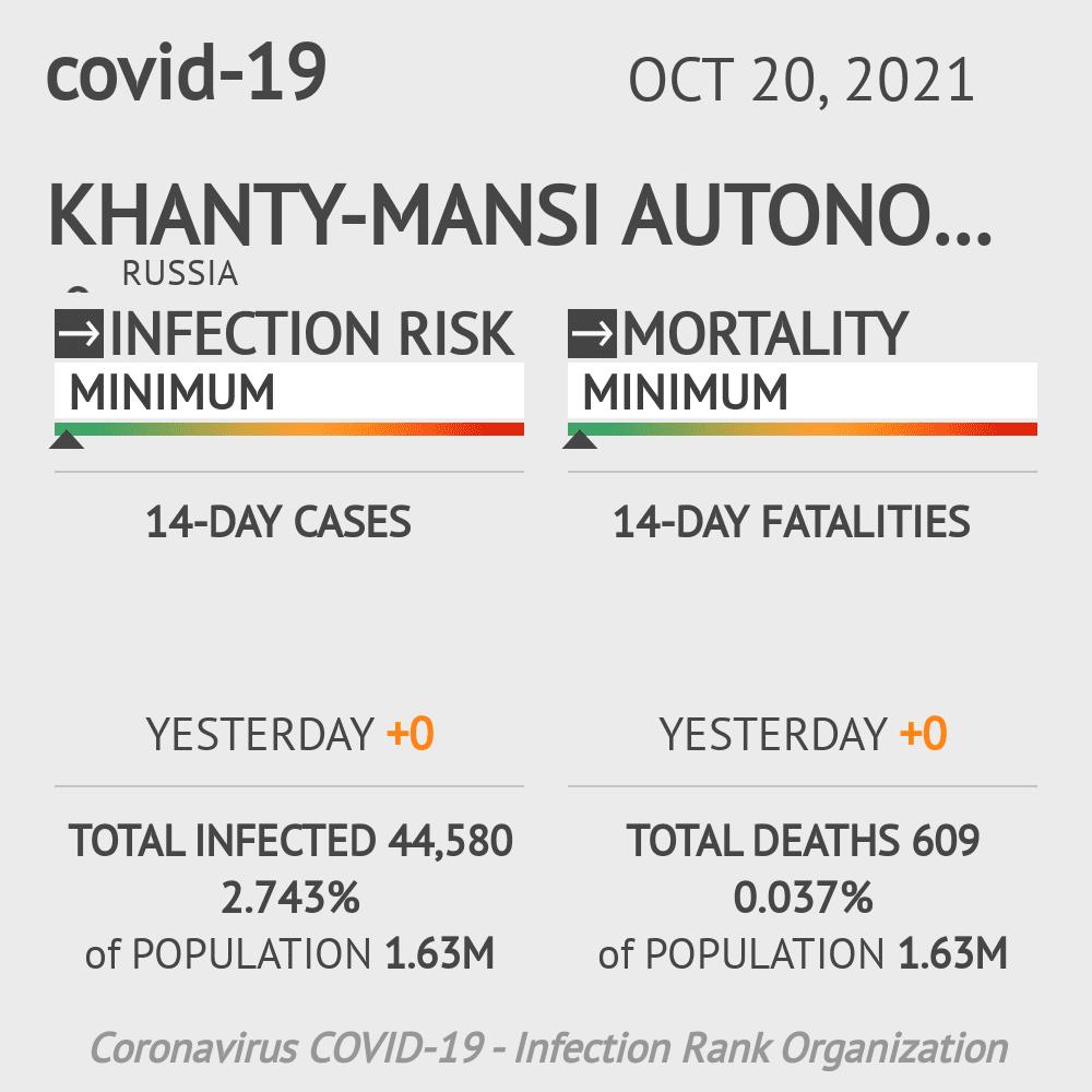 Khanty-Mansiysk Coronavirus Covid-19 Risk of Infection on March 06, 2021