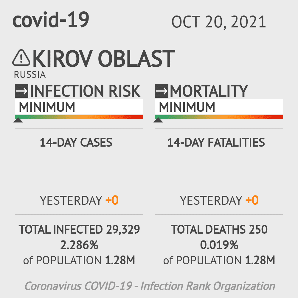 Kirov Oblast Coronavirus Covid-19 Risk of Infection on February 23, 2021