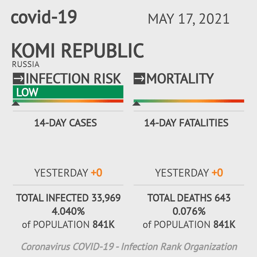 Komi Republic Coronavirus Covid-19 Risk of Infection on March 05, 2021