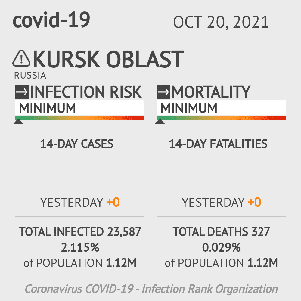Kursk Oblast Coronavirus Covid-19 Risk of Infection on February 23, 2021