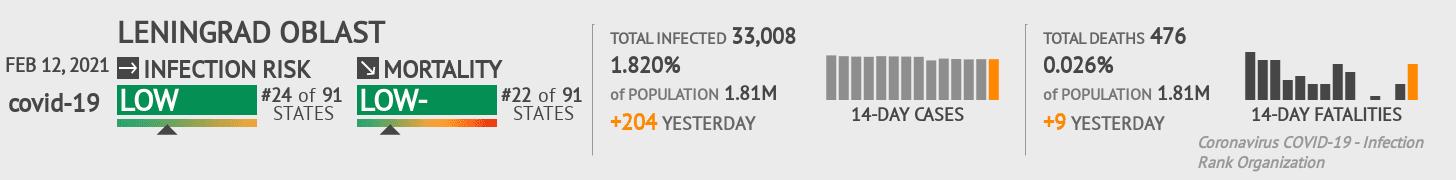 Leningrad Coronavirus Covid-19 Risk of Infection on February 12, 2021