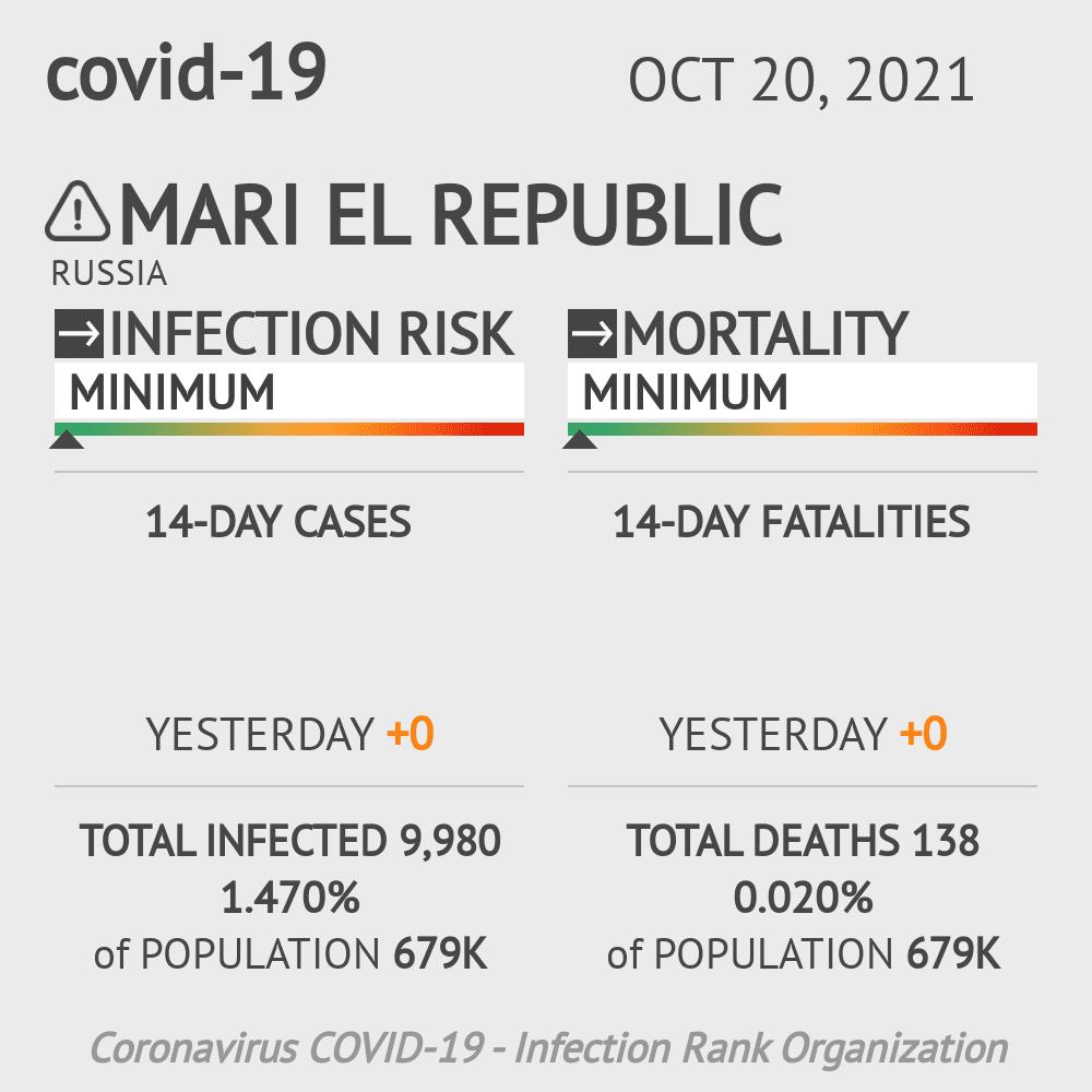 Mari El Coronavirus Covid-19 Risk of Infection on March 06, 2021