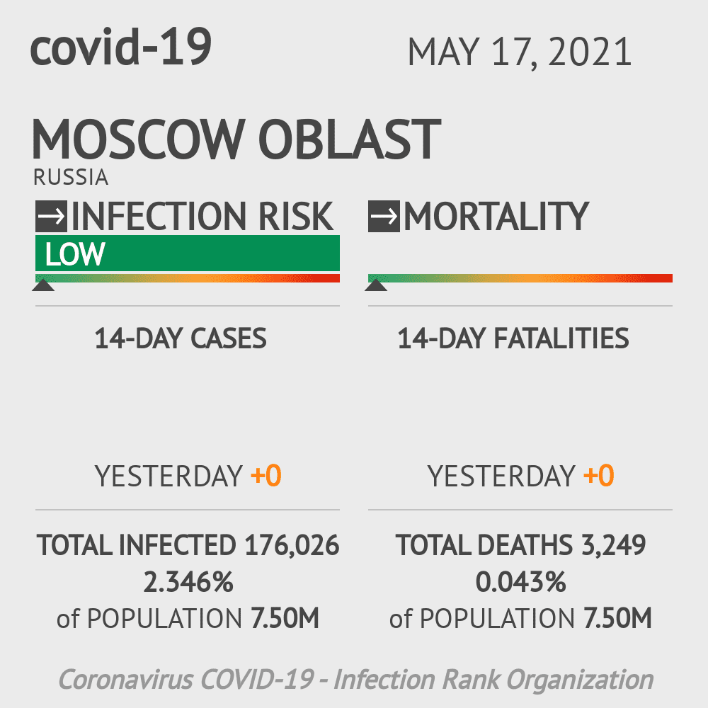 Moscow Oblast Coronavirus Covid-19 Risk of Infection on February 23, 2021