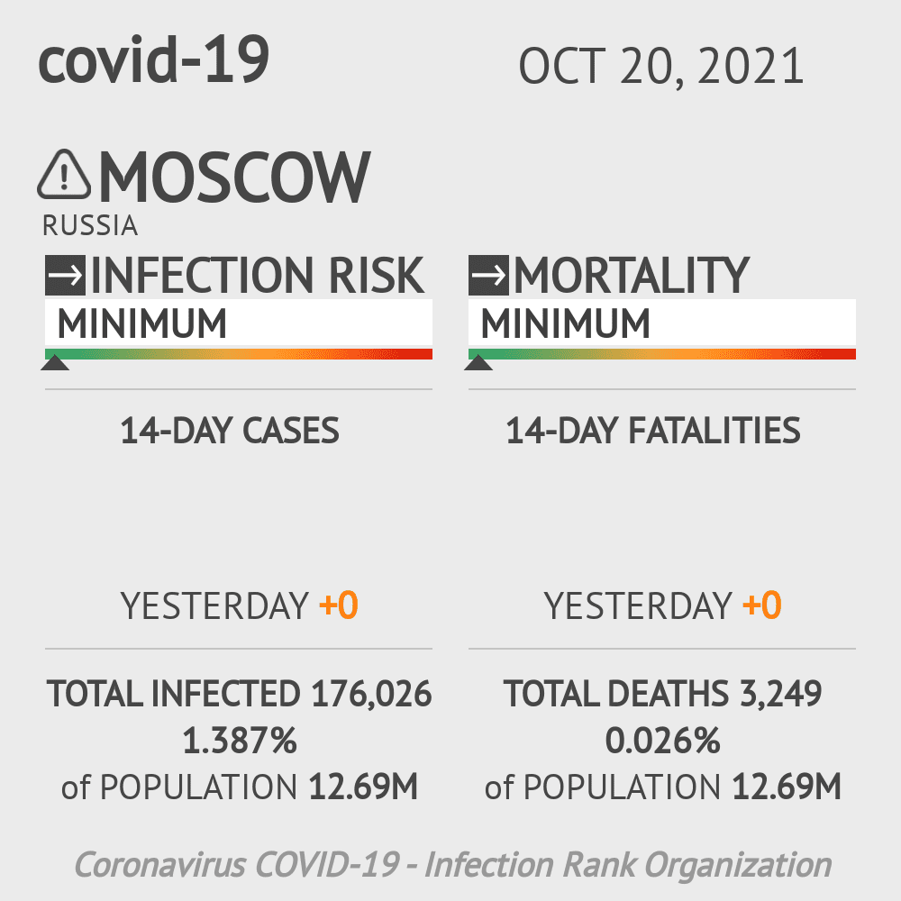 Moscow Coronavirus Covid-19 Risk of Infection on February 23, 2021