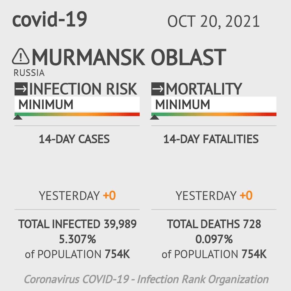 Murmansk Oblast Coronavirus Covid-19 Risk of Infection on March 06, 2021