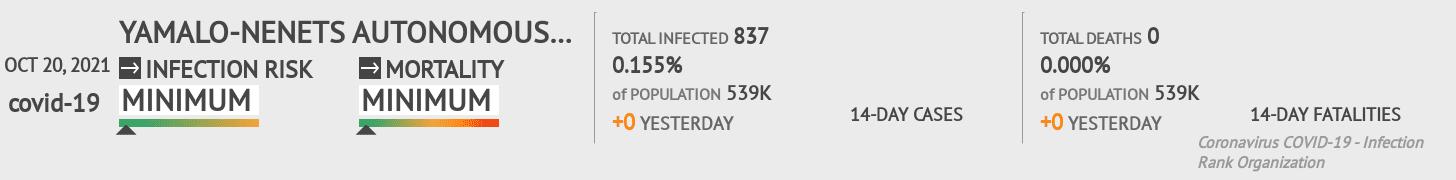 Nenets Okrug Coronavirus Covid-19 Risk of Infection on February 23, 2021