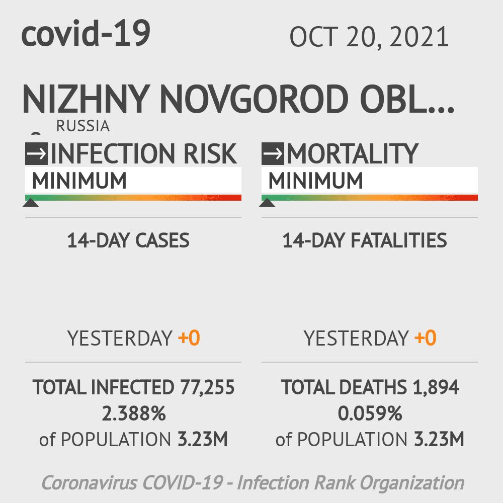 Nizhny Novgorod Oblast Coronavirus Covid-19 Risk of Infection on February 23, 2021