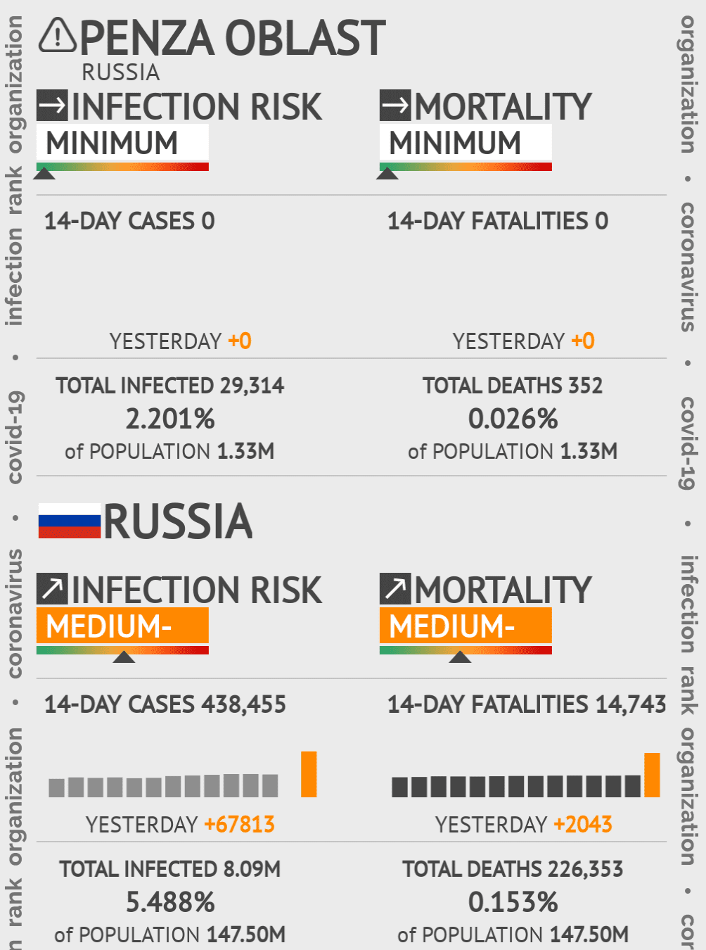 Penza Oblast Coronavirus Covid-19 Risk of Infection on March 06, 2021