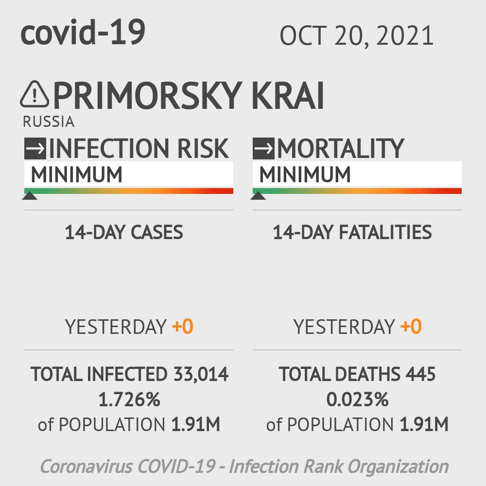 Primorsky Krai Coronavirus Covid-19 Risk of Infection on February 23, 2021