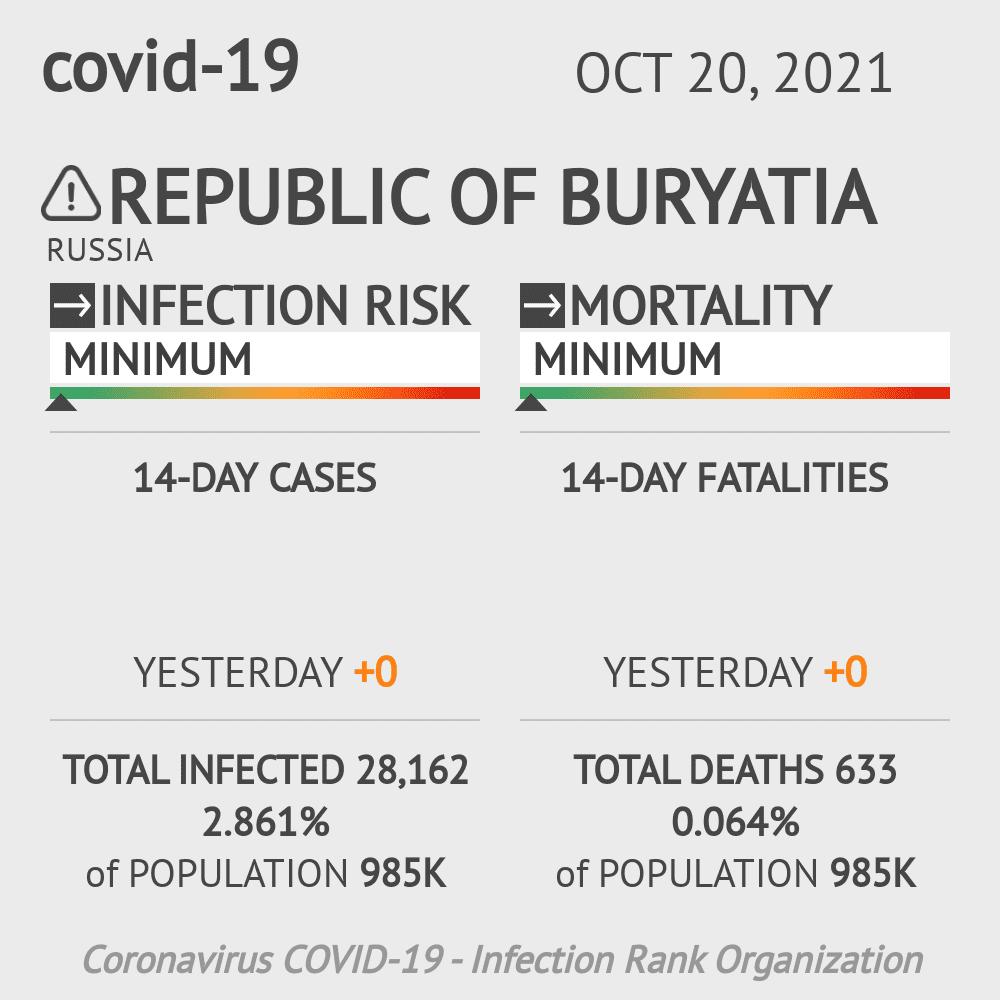 Republic of Buryatia Coronavirus Covid-19 Risk of Infection on February 26, 2021