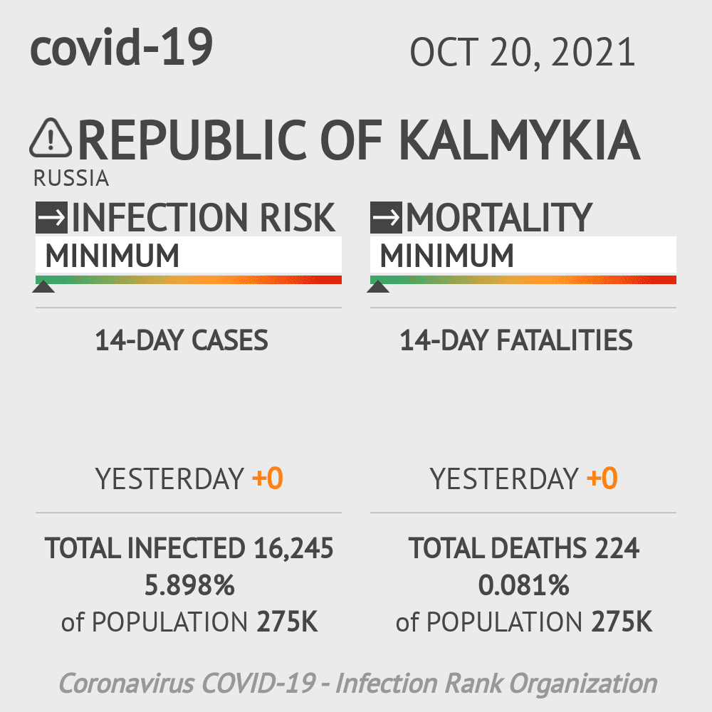 Republic of Kalmykia Coronavirus Covid-19 Risk of Infection on March 06, 2021