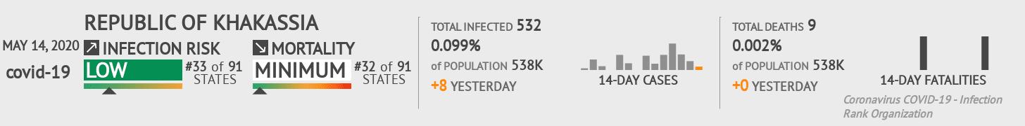 Republic of Khakassia Coronavirus Covid-19 Risk of Infection on May 14, 2020