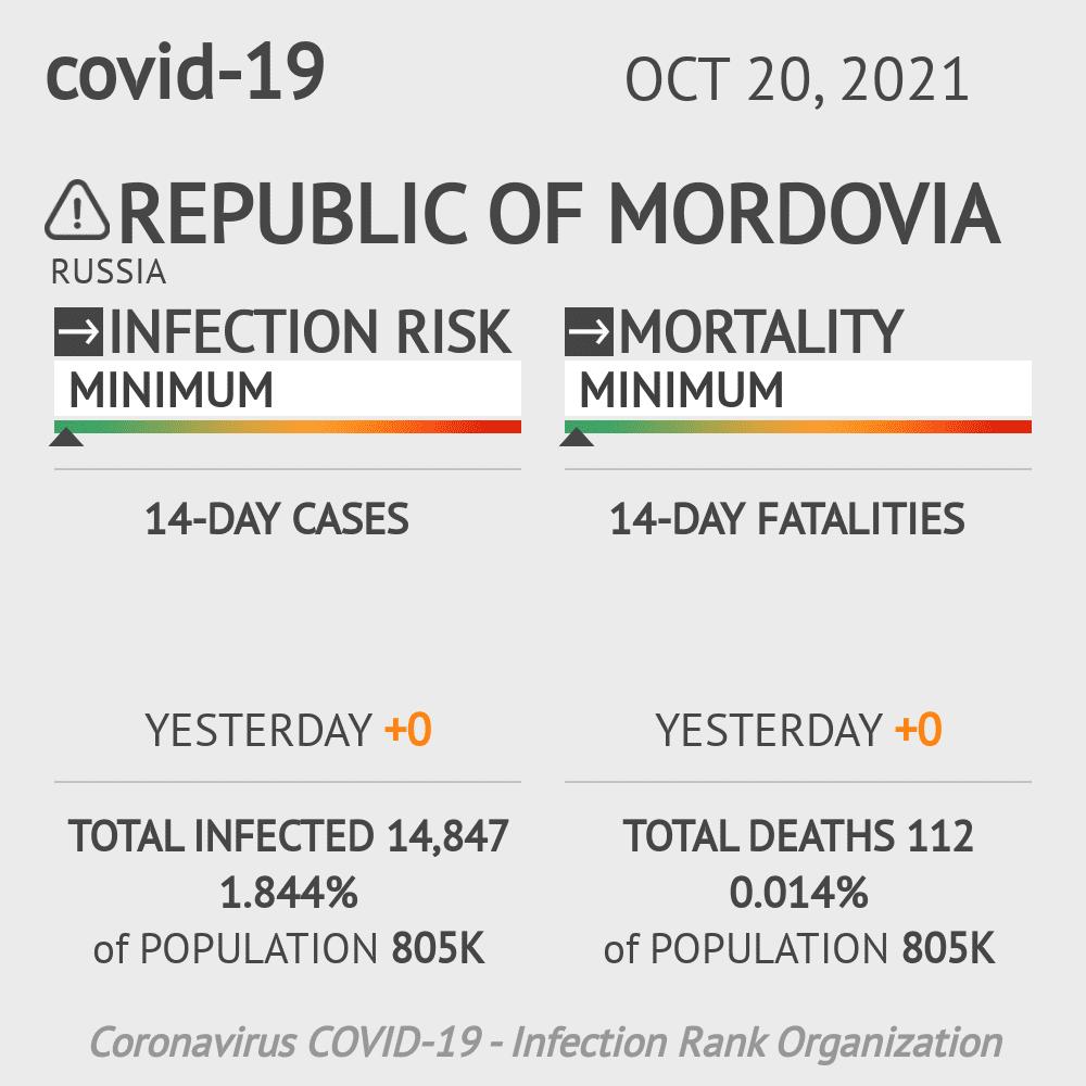 Republic of Mordovia Coronavirus Covid-19 Risk of Infection on March 06, 2021