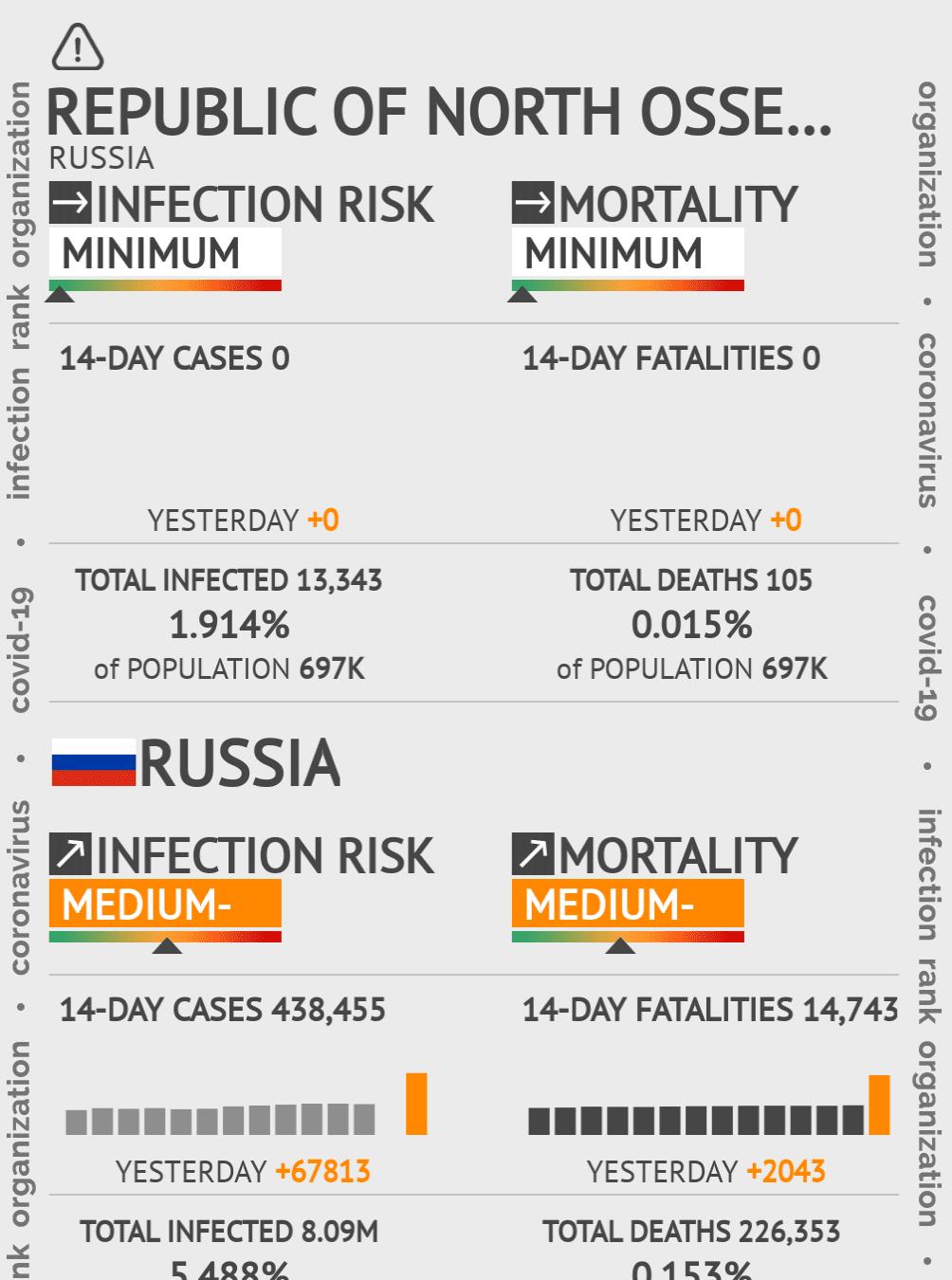 Republic of North Ossetia-Alania Coronavirus Covid-19 Risk of Infection on February 23, 2021