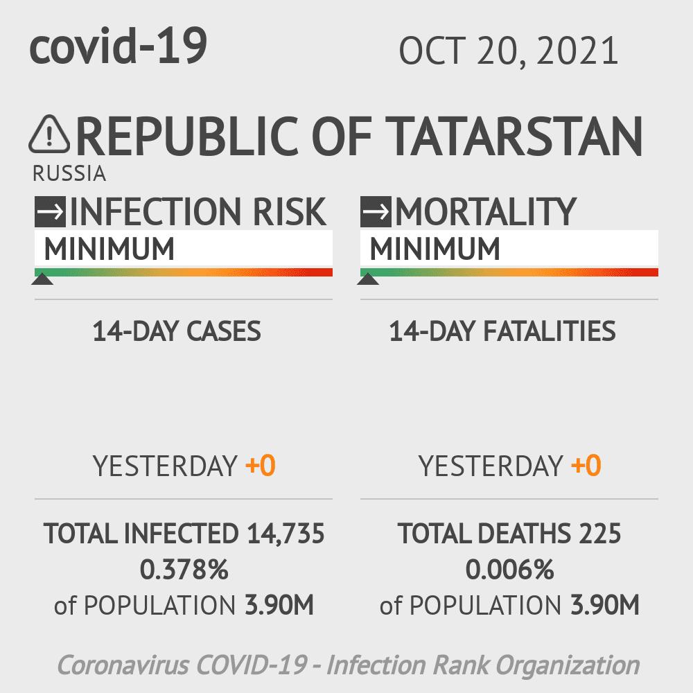 Republic of Tatarstan Coronavirus Covid-19 Risk of Infection on February 28, 2021