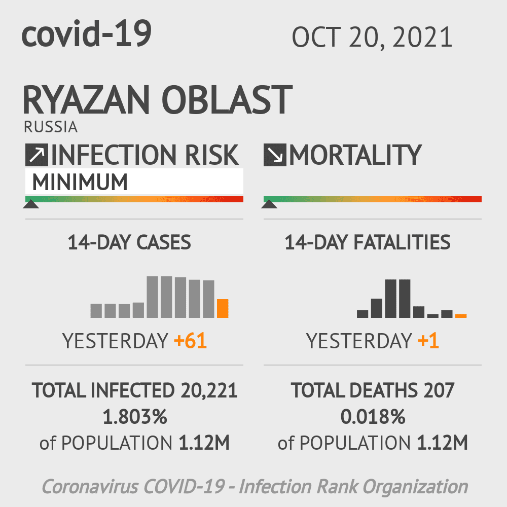 Ryazan Oblast Coronavirus Covid-19 Risk of Infection on February 26, 2021
