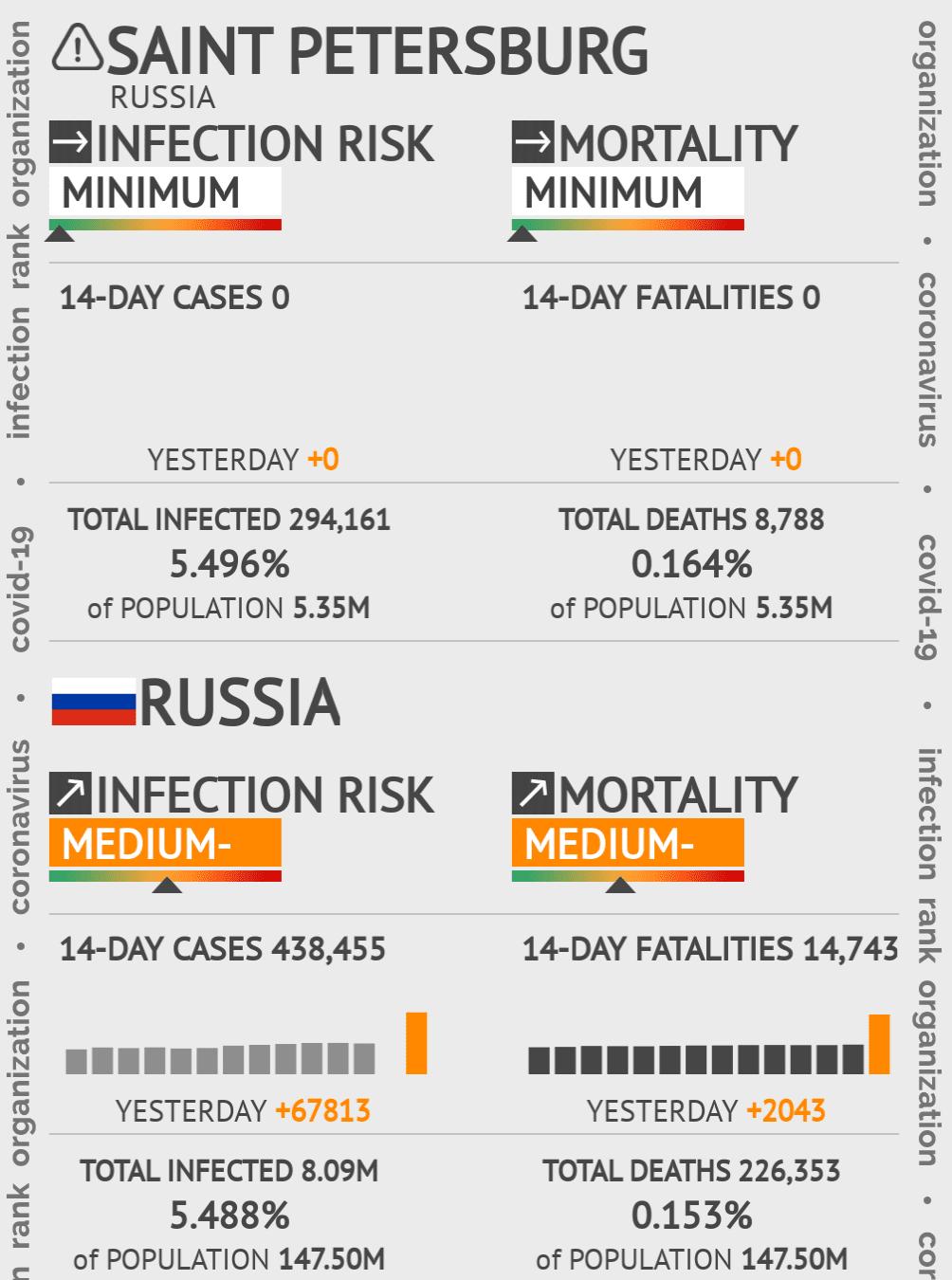 Saint Petersburg Coronavirus Covid-19 Risk of Infection on February 23, 2021