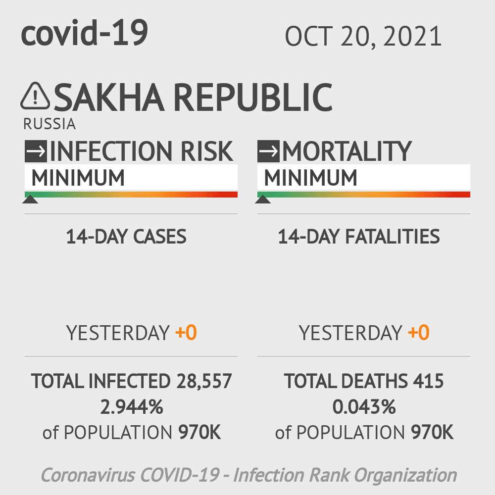 Sakha Republic Coronavirus Covid-19 Risk of Infection on March 06, 2021