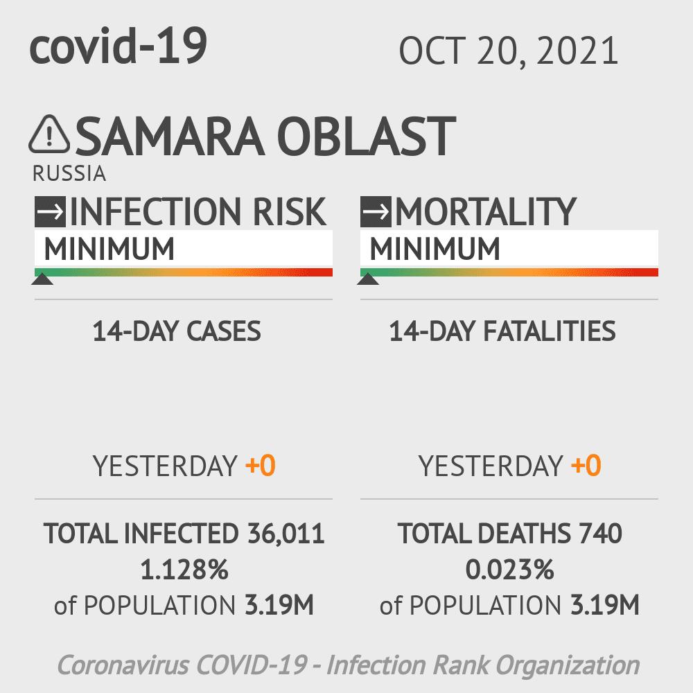 Samara Oblast Coronavirus Covid-19 Risk of Infection on February 23, 2021
