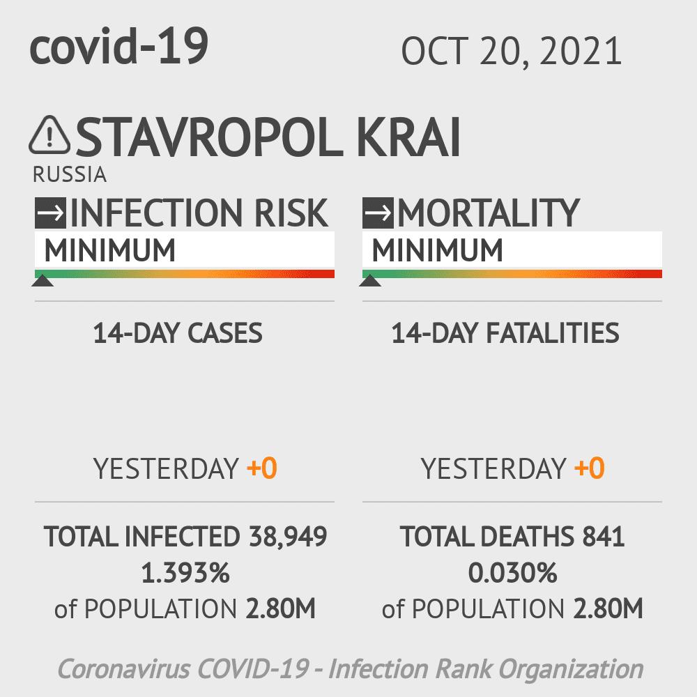 Stavropol Krai Coronavirus Covid-19 Risk of Infection on March 06, 2021
