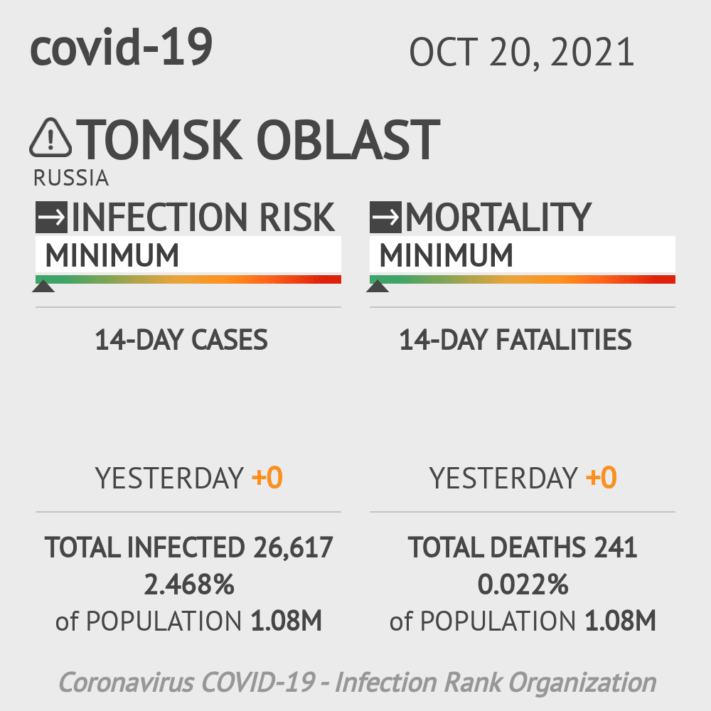 Tomsk Oblast Coronavirus Covid-19 Risk of Infection on March 06, 2021