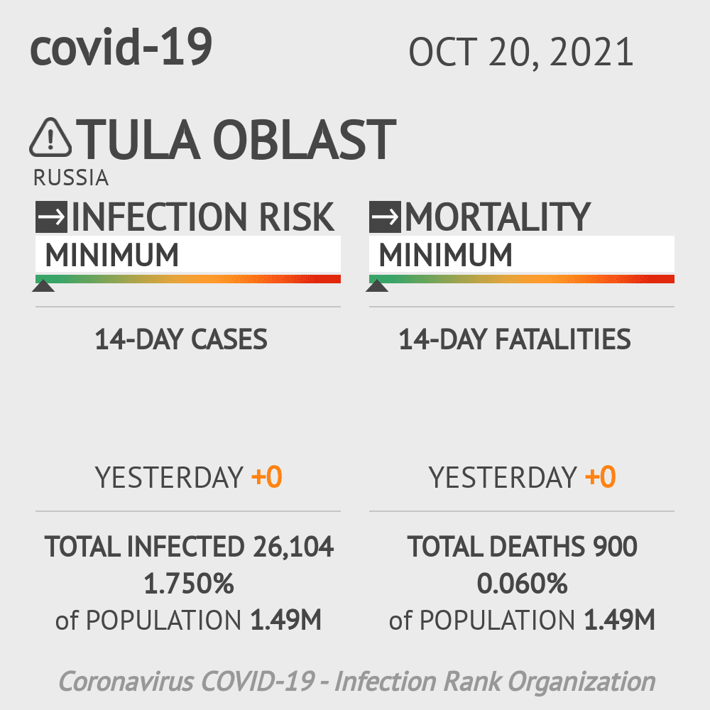 Tula Oblast Coronavirus Covid-19 Risk of Infection on February 23, 2021