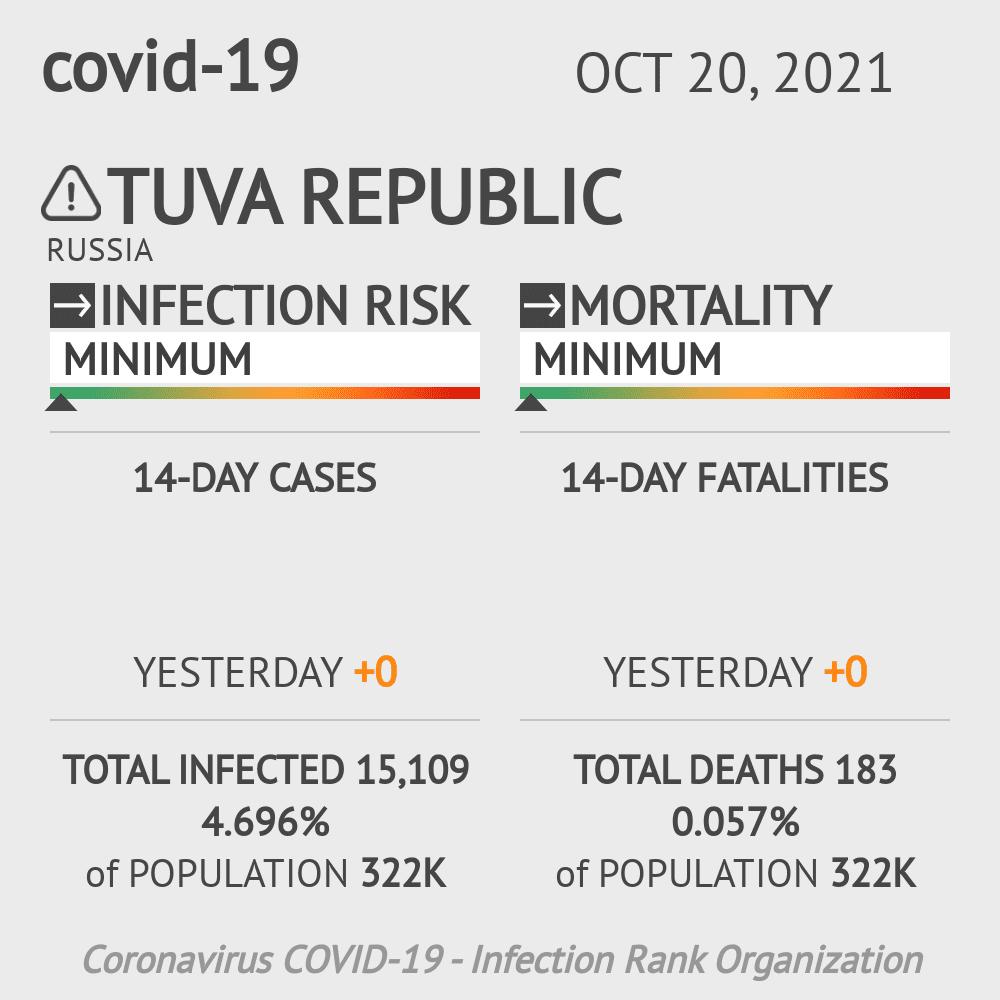 Tuva Republic Coronavirus Covid-19 Risk of Infection on February 23, 2021