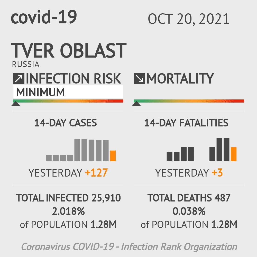 Tver Oblast Coronavirus Covid-19 Risk of Infection on February 23, 2021
