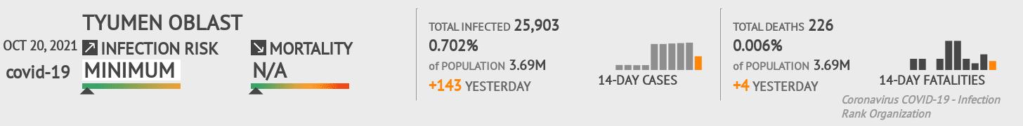 Tyumen Oblast Coronavirus Covid-19 Risk of Infection on February 23, 2021