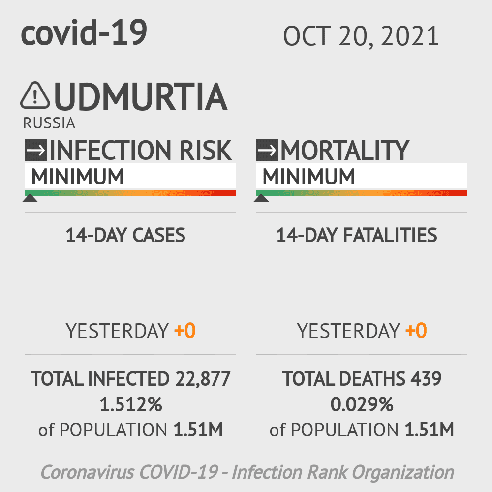 Udmurtia Coronavirus Covid-19 Risk of Infection on February 26, 2021