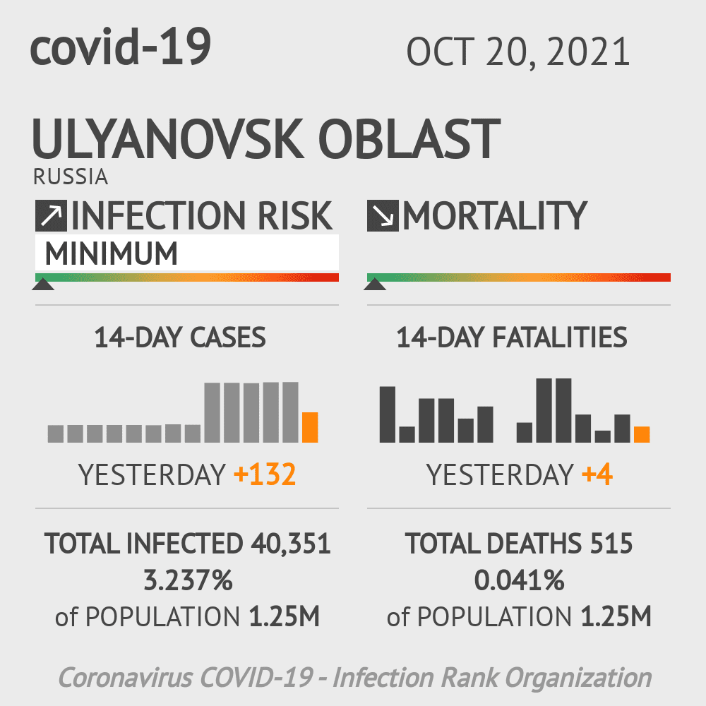 Ulyanovsk Oblast Coronavirus Covid-19 Risk of Infection on March 06, 2021