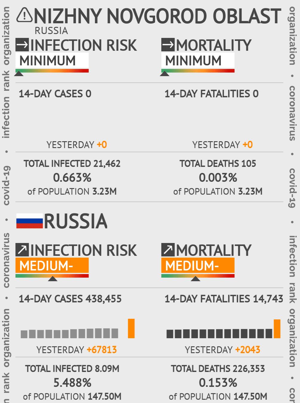 Veliky Novgorod Coronavirus Covid-19 Risk of Infection on March 06, 2021