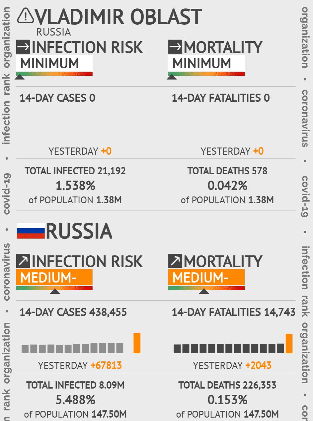 Vladimir Oblast Coronavirus Covid-19 Risk of Infection on February 23, 2021