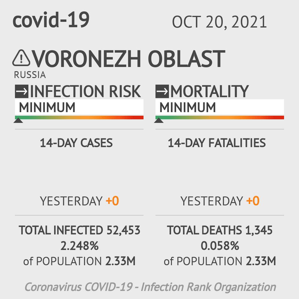 Voronezh Oblast Coronavirus Covid-19 Risk of Infection on March 06, 2021