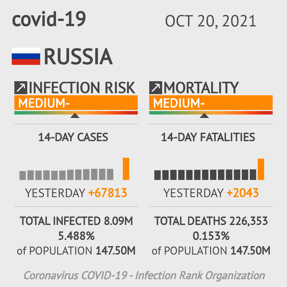 Russia Coronavirus Covid-19 Risk of Infection Update for 91 Regions on May 15, 2021