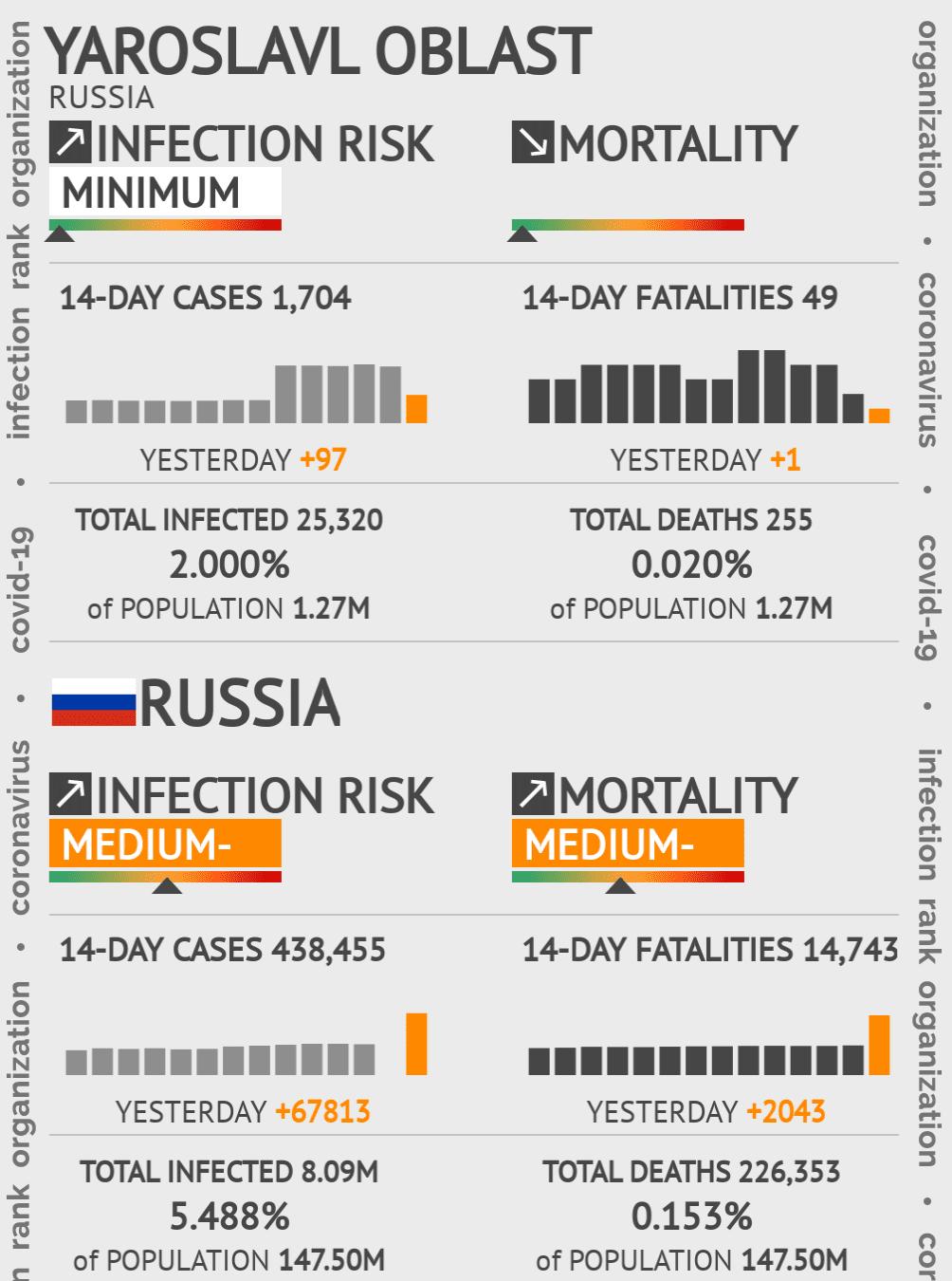 Yaroslavl Oblast Coronavirus Covid-19 Risk of Infection on March 06, 2021